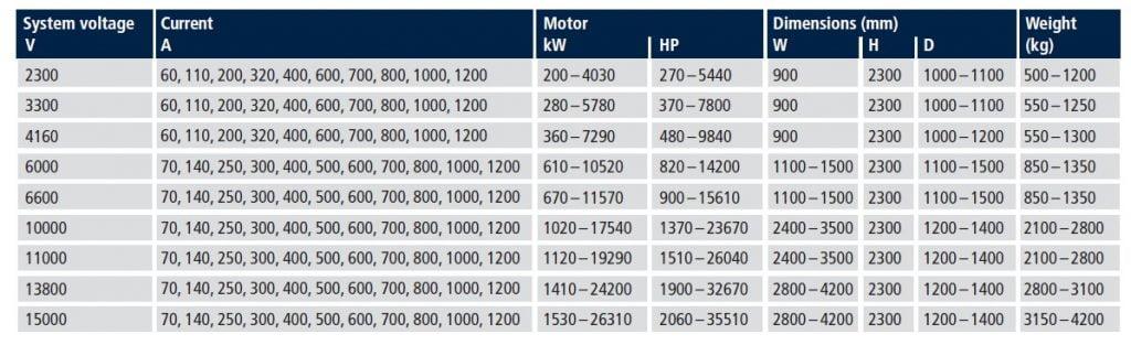 soft4 1024x313 - سافت استارتر 10 کیلو وات ISA-HD
