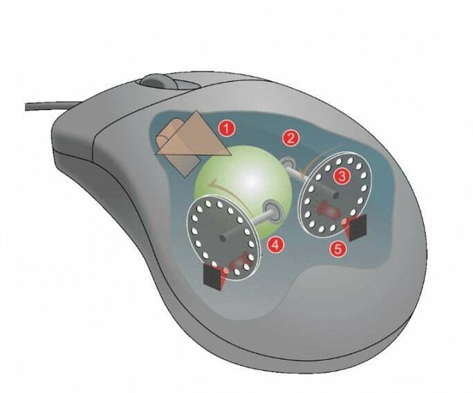 1 - تجهیزات کنترل حرکت