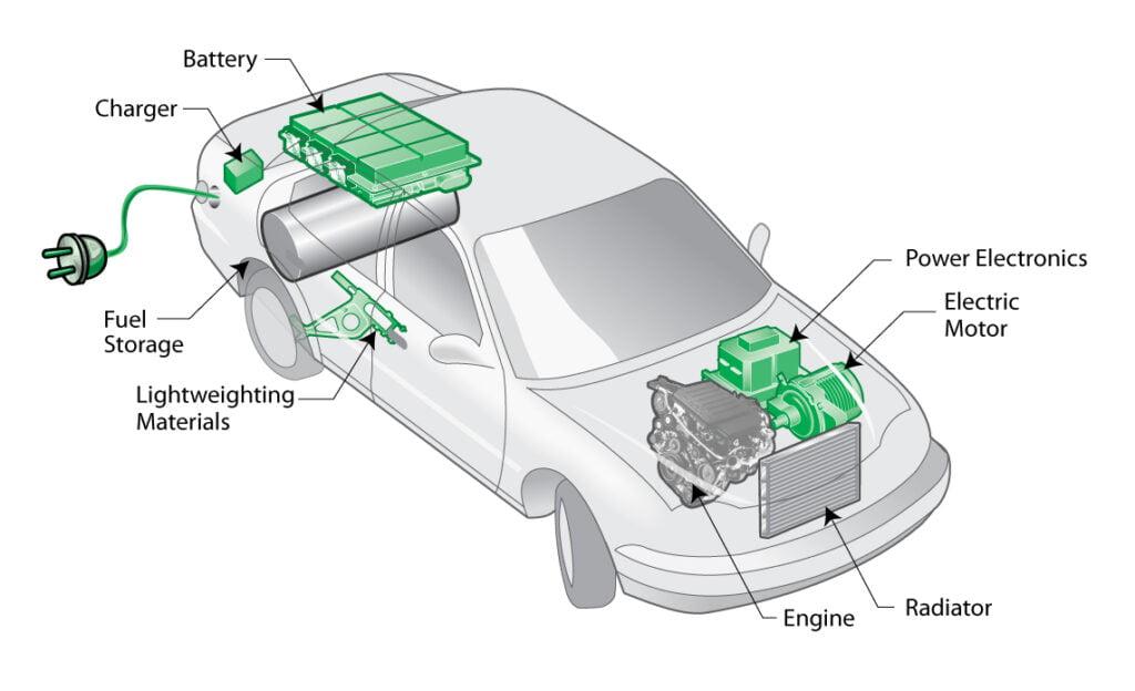 ماشین هیبریدی 1024x624 - خودرو هیبریدی چیست؟