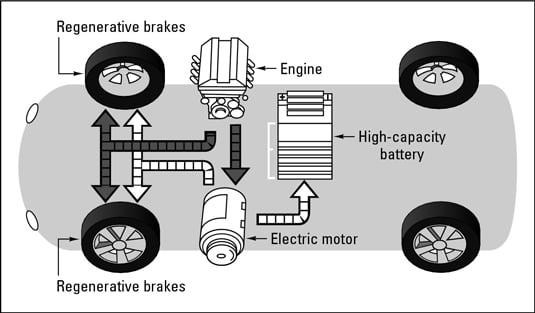 ماشین هیبریدی - خودرو هیبریدی چیست؟
