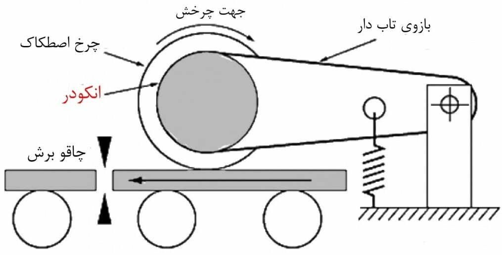 سازی دو موتور ب ا کمک انکودر - تجهیزات کنترل حرکت