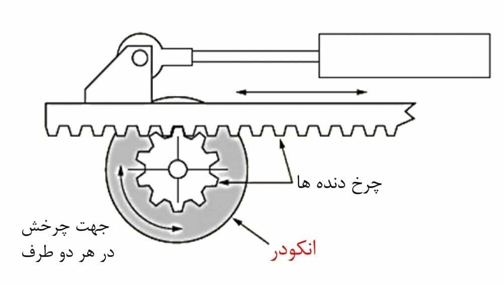 سازی دو موتور ب ا کمک انکودر3 1 - تجهیزات کنترل حرکت