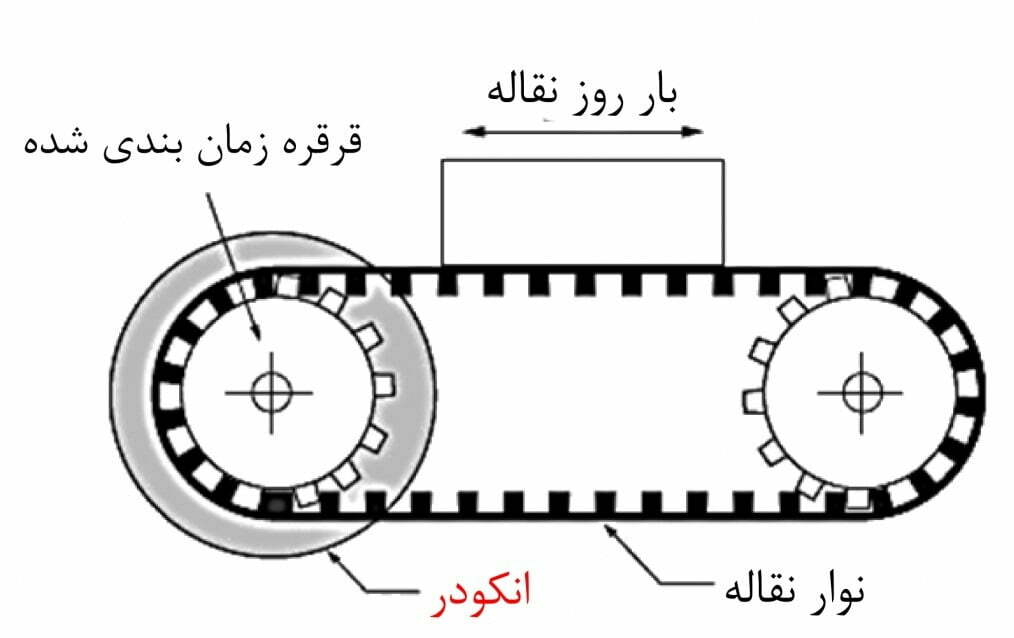 سازی دو موتور ب ا کمک انکودر4 - تجهیزات کنترل حرکت