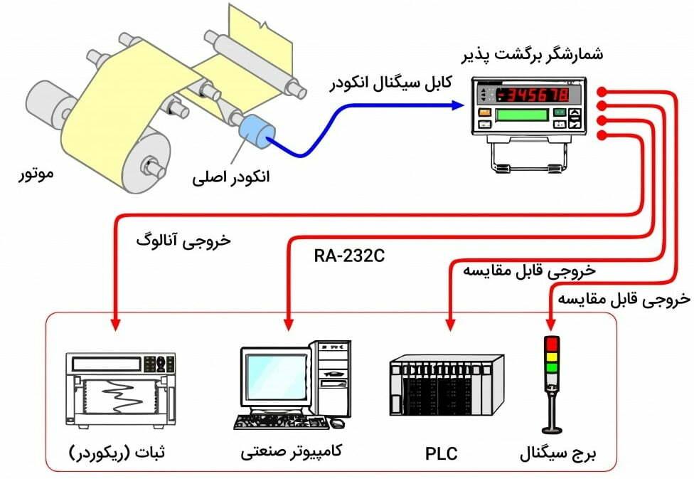 انکودر صنایع بسته بندی - تجهیزات کنترل حرکت