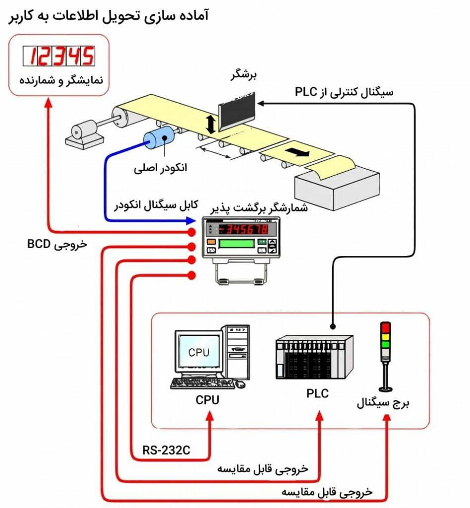 انکودر فولاد 948x1024 - تجهیزات کنترل حرکت