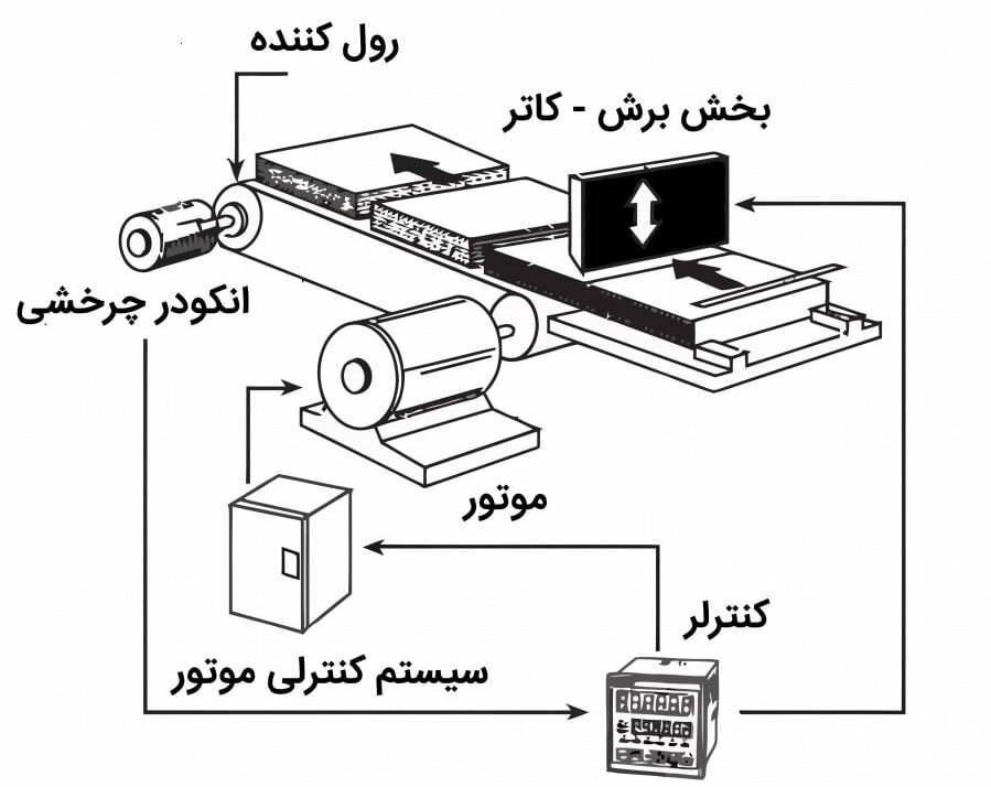 انکودر ماشین صنعتی 2 - تجهیزات کنترل حرکت