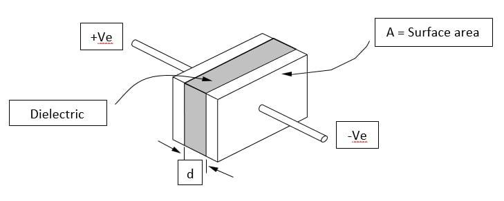خازن - ساختار اولیه یک خازن